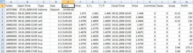 Перенос сделок из отчёта тестера на график - скрипт для МТ4, скачать бесплатно
