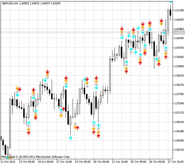 RSI Strike  - скачать индикатор для MetaTrader 5