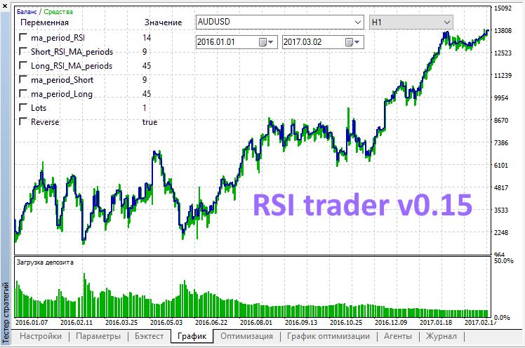 RSI trader v0.15  - скачать советник (эксперт) для MetaTrader 5 бесплатно