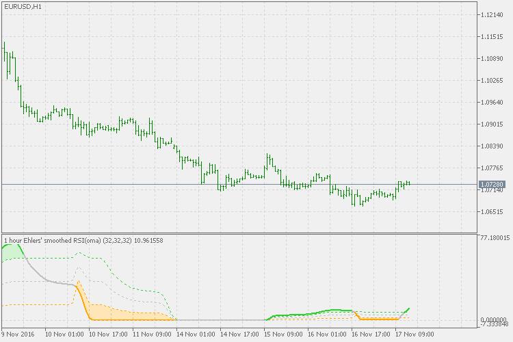 Rsi(oma)  - скачать индикатор для MetaTrader 5