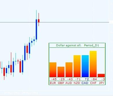 USD AGAINST ALL  - скачать индикатор для MetaTrader 4 бесплатно