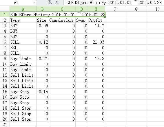 Экспорт торговой истории в CSV  - скачать индикатор для MetaTrader 4 бесплатно