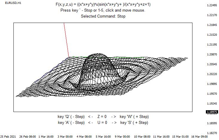 3D график  - скачать индикатор для MetaTrader 4 бесплатно