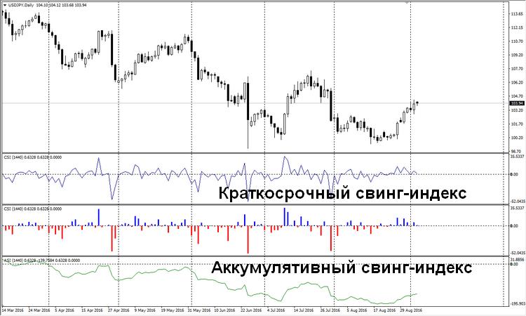 Индекс колебания цены  - скачать индикатор для MetaTrader 4 бесплатно