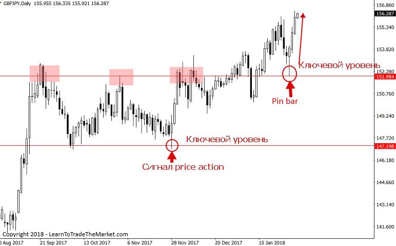 сигналы для входа в сделку на графике