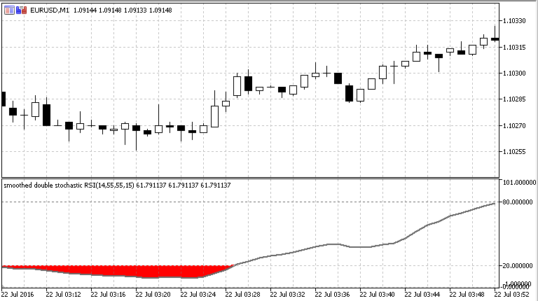 Stochastic RSI  - скачать индикатор для MetaTrader 5