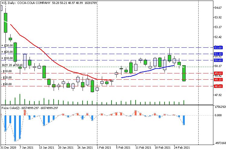 Stocks and their levels - скрипт для МТ5, скачать бесплатно