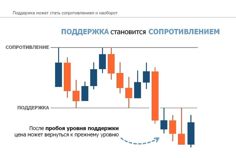 Методики торговли на форекс криптовалюта primecoin курс
