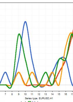 Statistics High and Low by Time 2 - скрипт для МТ5, скачать бесплатно