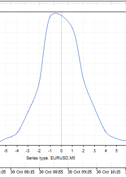Statistics of candles 2 - скрипт для МТ5, скачать бесплатно
