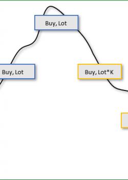 Grab Market - скачать советник (эксперт) для MetaTrader 5 бесплатно