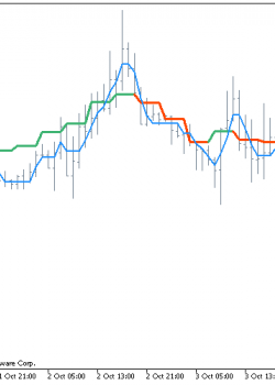 NonLagMA  - скачать индикатор для MetaTrader 5
