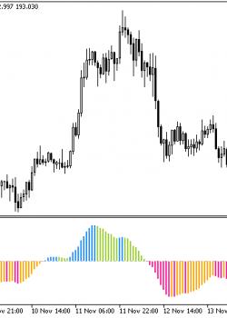 ColorZerolagRSIOSMA  - скачать индикатор для MetaTrader 5