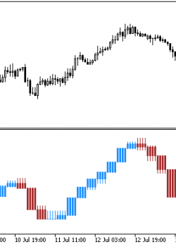 XXDPO_Candle_HTF  - скачать индикатор для MetaTrader 5
