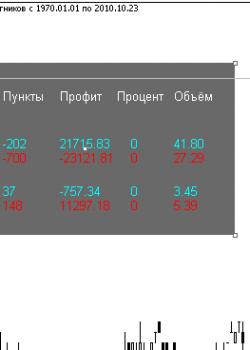 Robo_Info  - скачать индикатор для MetaTrader 4 бесплатно
