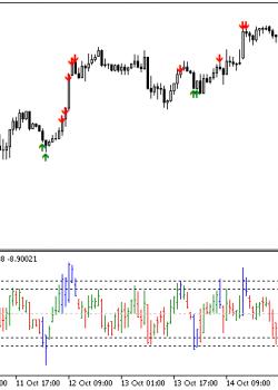 Value Charts  - скачать индикатор для MetaTrader 5