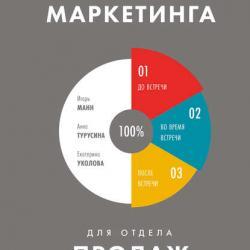 Инструменты маркетинга для отдела продаж (Игорь Манн)