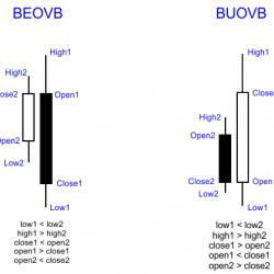 Паттерн Bearish Outside Vertical Bar- BEOVB