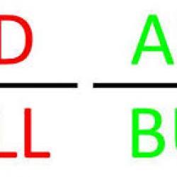 что такое аск и бид на бирже, на форекс, простыми словами
