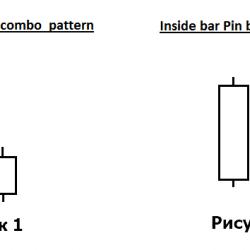 пин-бар и внутренний бар как торговать вместе?