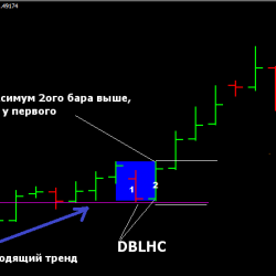 DBLHC ( Double Bar Low Higher Close)