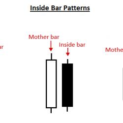 примеры паттернов внутренний бар