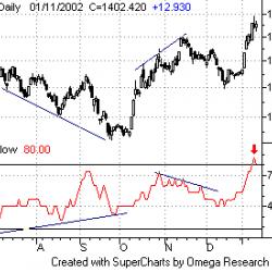 money flow index индикатор как пользоваться
