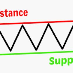 текущие уровни поддержки и сопротивления валютных пар форекс