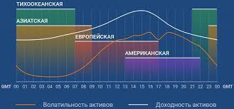 американская торговая сессия время открытия по москве