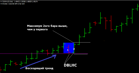 DBLHC ( Double Bar Low Higher Close)