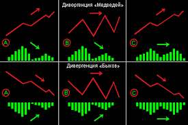индикаторы дивергенций