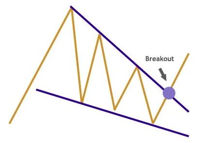 фигура (паттерн) клин - как торговать на форекс?