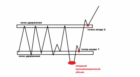 пробой зоны консолидации на форекс
