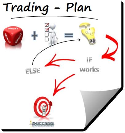как составить торговый план