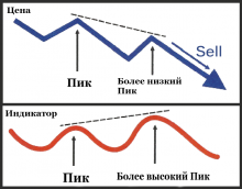 дивергенция на форекс