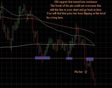 примеры графиков James16 метод price action