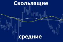 скользящие средние - индикатор, стратегия, основы работы
