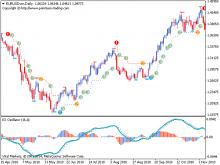 PZ Trend Trading скачать бесплатно