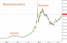индикаторы волатильности рынка