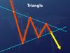 паттерн треугольник на форекс: индикатор, модели