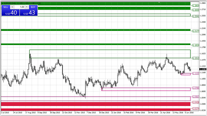 Новые индикаторы спроса и предложения на рынке форекс как запустить кошелек биткоин из командной строки