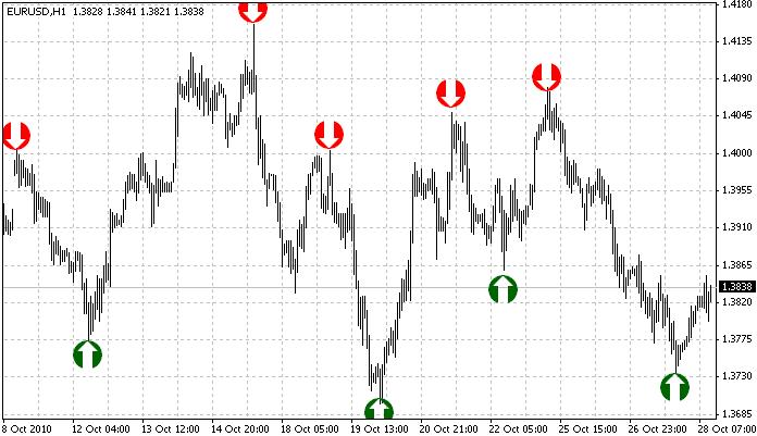 super_signals - скачать индикатор для MetaTrader 4 бесплатно