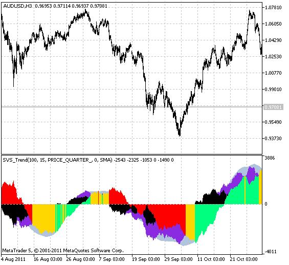 SVS_Trend  - скачать индикатор для MetaTrader 5