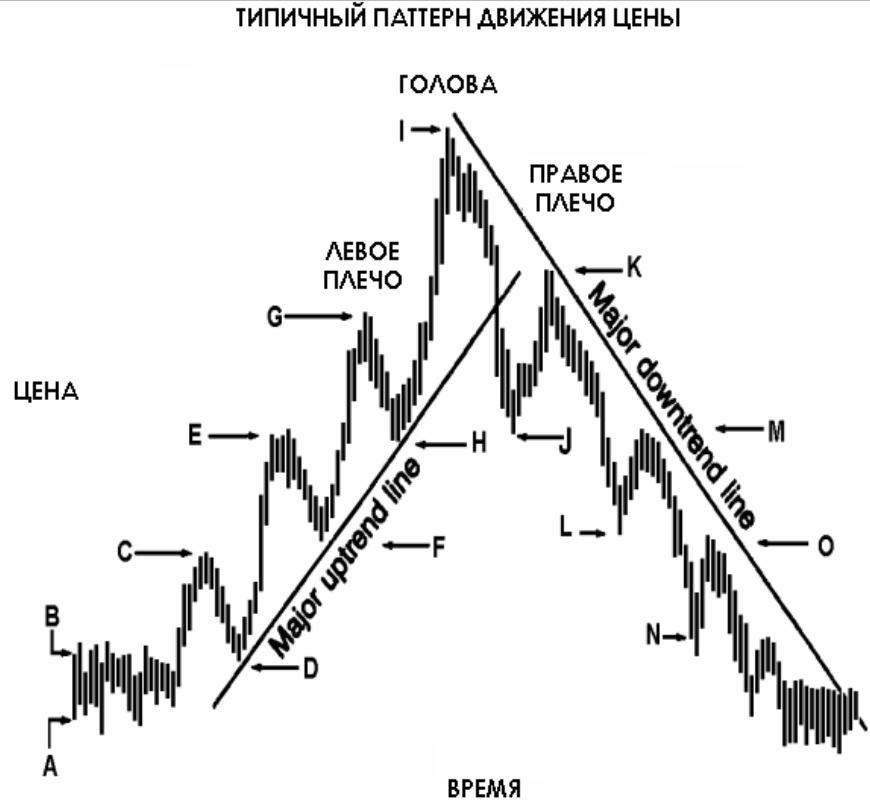 Нетрадиционные стратегии форекс дц форекс плечо 1 1000