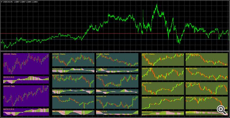 Мини Графики MiniChart 0.91 - скачать индикатор для MetaTrader 5