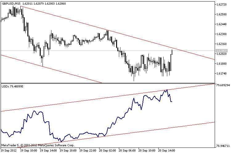 Индекс доллара USDx  - скачать индикатор для MetaTrader 5