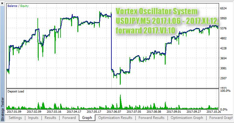 Vortex Oscillator System - скачать советник (эксперт) для MetaTrader 5 бесплатно