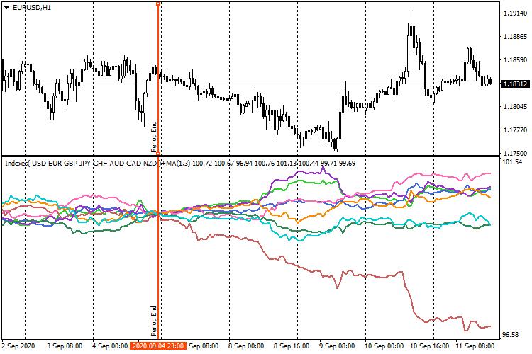 Индикатор индексов валют  - скачать индикатор для MetaTrader 4 бесплатно